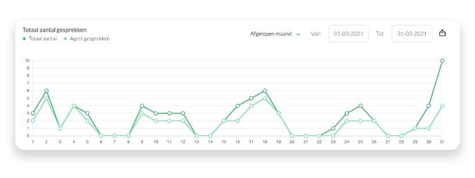 Totaal aantal gesprekken - NL
